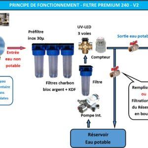 Filtre Eau Potable Premium