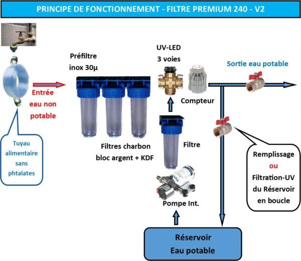 Filtre-eau-potable-premium-240