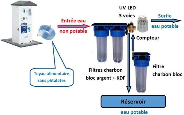 filtre-eau-potable-classic