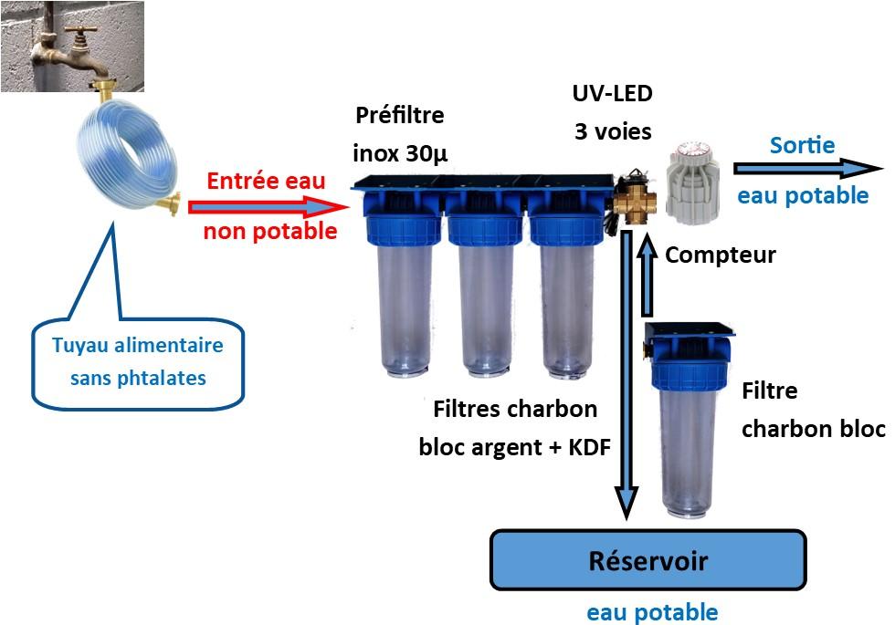 filtre-eau-potable-premium